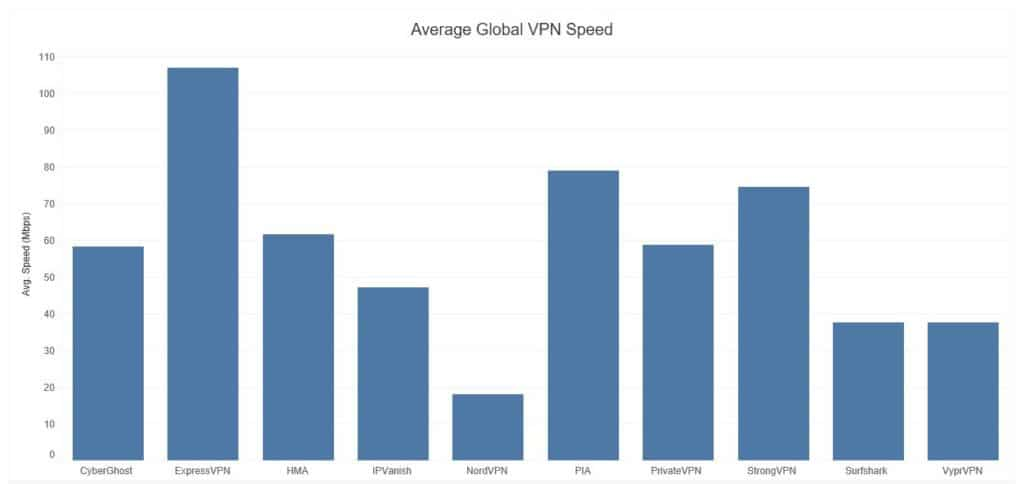 vyprvpn-speed-test-rezultate