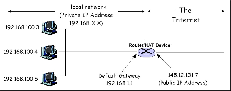 Network_Address_Translation_ (پرونده 1)